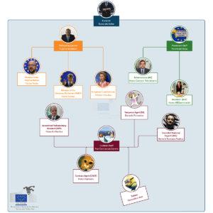 Classification of the eurocrats